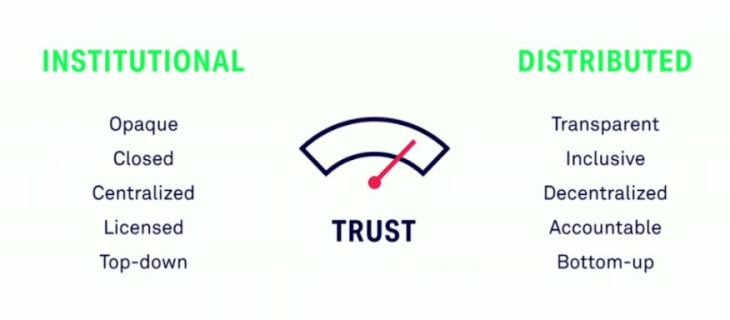 Institutional vs distributed trust
