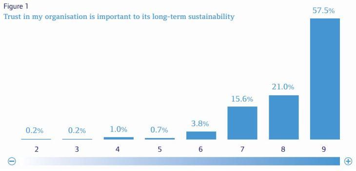 KPMG AICD Trust chart