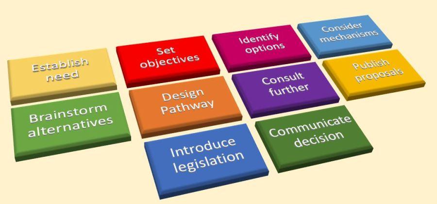 Criteria for a Public Policy BusinessCase